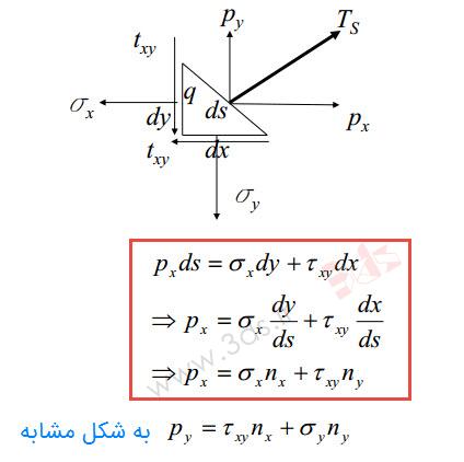معادلات تعادل یک المان گوهای (الاستیسیته سهبعدی در اجزا محدود)