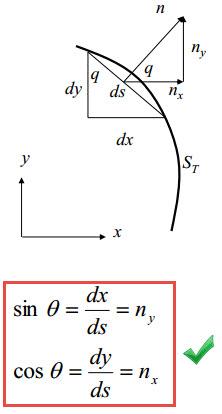 معادلات تعادل در الاستیسیته