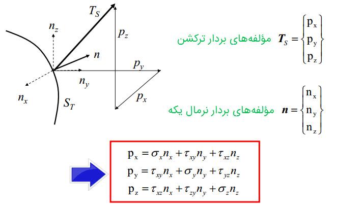 رابطه Surface Traction و مولفه های بردار نرمال یکه