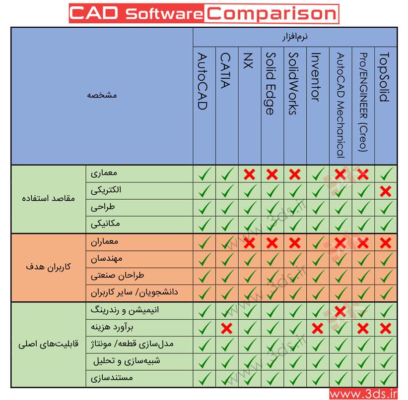 مقایسه نرمافزارهای طراحی CAD؛ Inventor – Solidworks – CATiA : مقاصد استفاده، کاربران هدف، قابلیت های اصلی