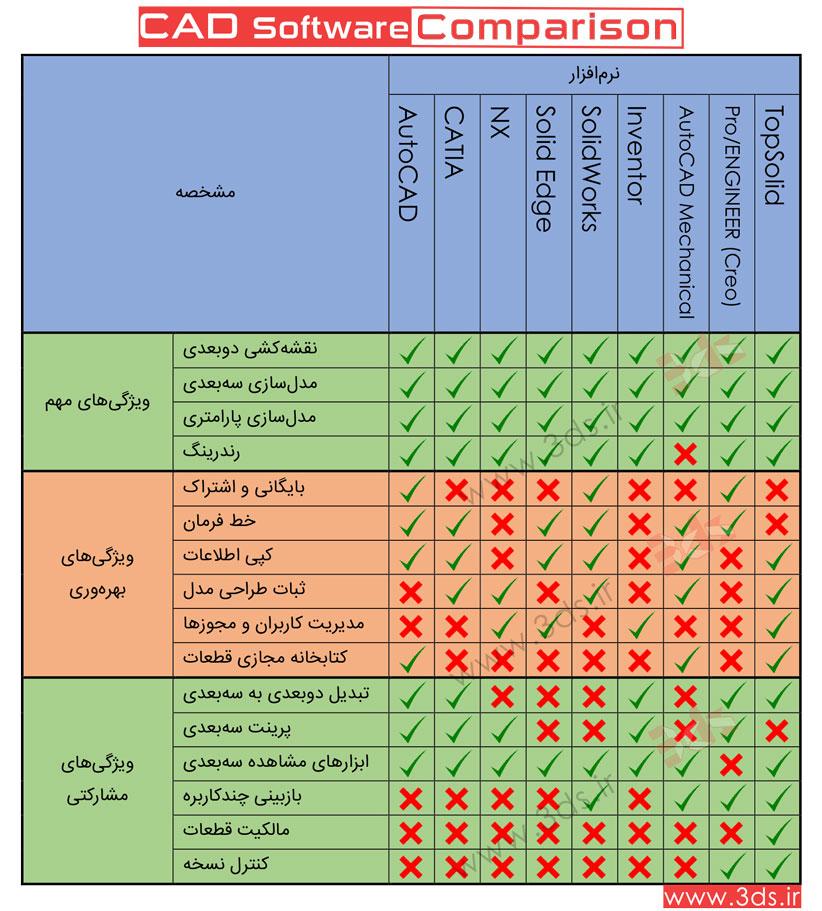 3. مقایسه نرمافزارهای طراحی CAD: ویژگیهای نقشهکشی، مدلسازی، رندرینگ، بهرهوری، مشارکتی