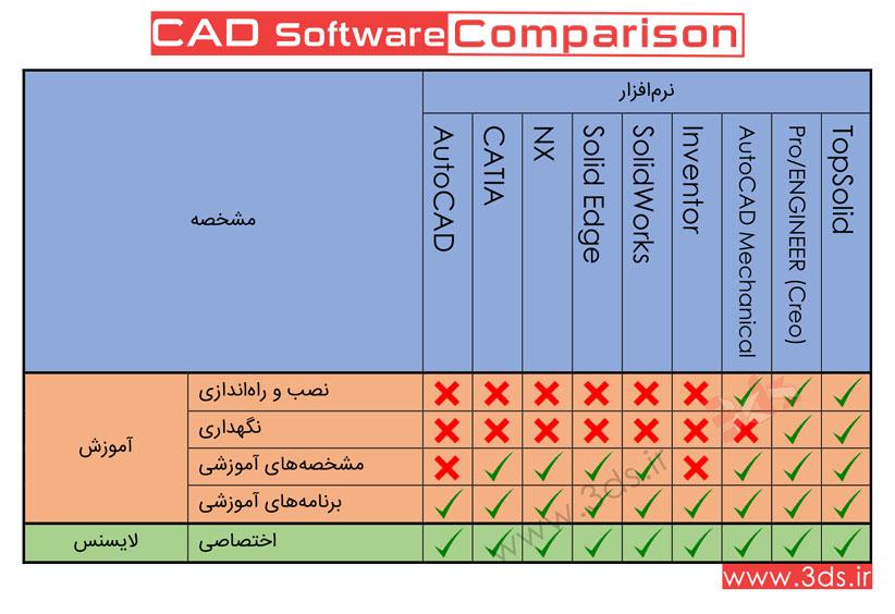 مقایسه نرمافزارهای طراحی CAD؛ Inventor – Solidworks – CATiA: آموزش، لایسنس