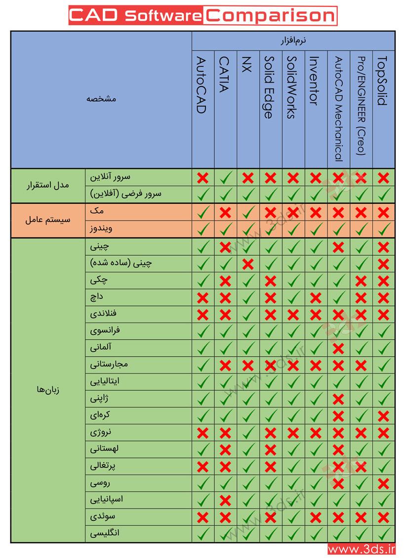 مقایسه نرمافزارهای طراحی CAD: سیستم عاملها و زبانهای قابل پشتیبانی