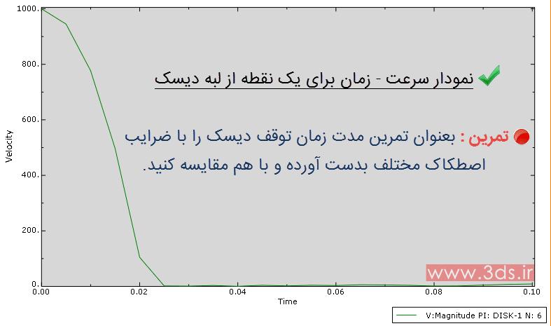 نمودار سرعت – زمان در لبه دیسک در تحلیل ترمز دیسکی توسط نرمافزار آباکوس