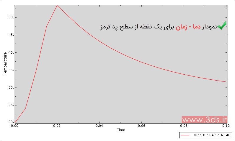 نمودار دما – زمان برای سطح لنت در تحلیل ترمز دیسکی توسط نرمافزار آباکوس