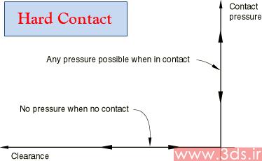 رابطه فشار – تداخل Hard در آباکوس