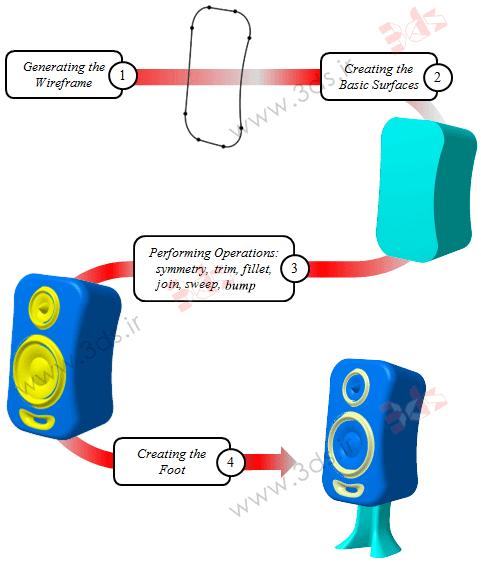 تمرین محیط Generative Shape Design کتیا (محیط طراحی سطوح کتیا)