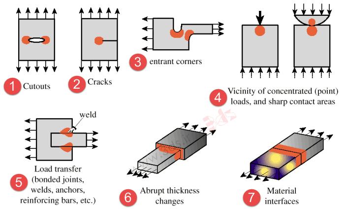 تکنیکهای هندسه در مدلسازی اجزا محدود