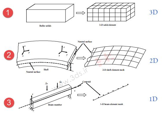 سادهسازیهای مناسب در مدلسازی مسائل اجزا محدود