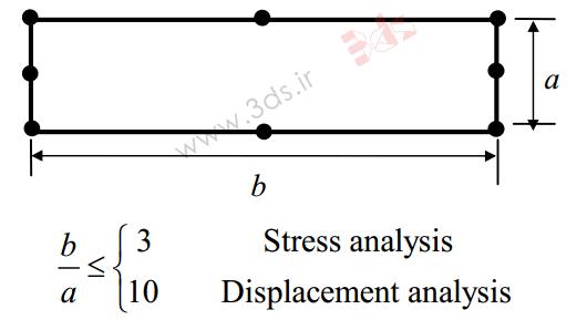 تکنیکهای مشبندی در مدلسازی اجزا محدود