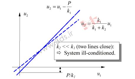خطاهای عددی در حل اجزا محدود