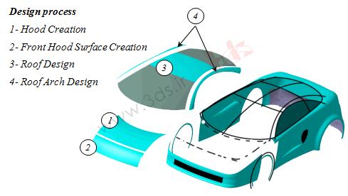 تمرین جامع: طراحی بدنه خودرو در محیط FreeStyle نرمافزار کتیا