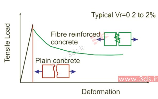 نمودار رفتار ترد بتن در کشش؛ آنالیز بتن تقویت شده با فولاد در آباکوس