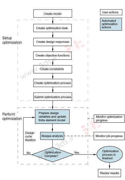 مراحل انجام شده توسط کاربر و Abaqus/CAE در یک فرآیند بهینهسازی